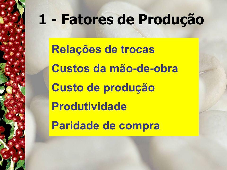 1 - Fatores de Produção Relações de trocas Custos da mão-de-obra Custo de produção Produtividade Paridade de compra