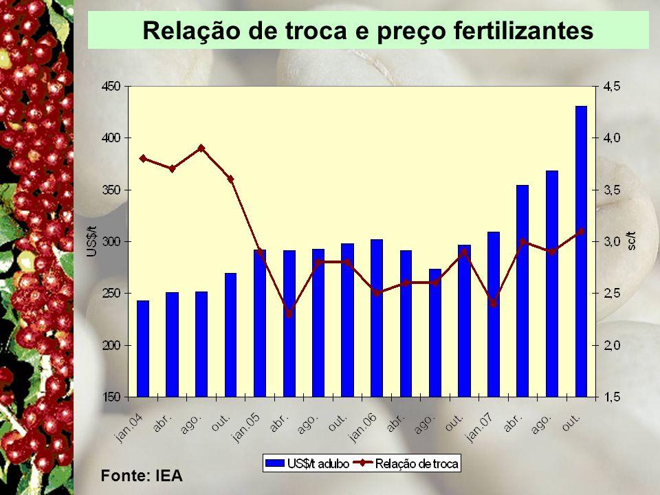Relação de troca e preço fertilizantes Fonte: IEA