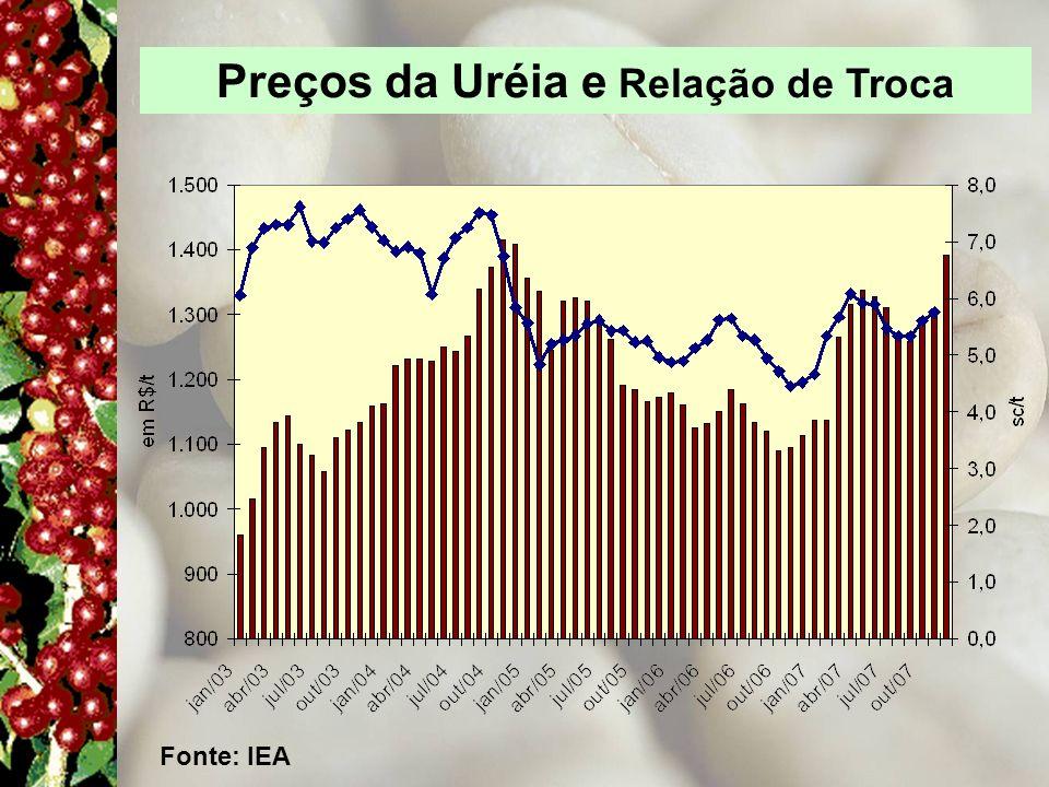 Preços da Uréia e Relação de Troca Fonte: IEA