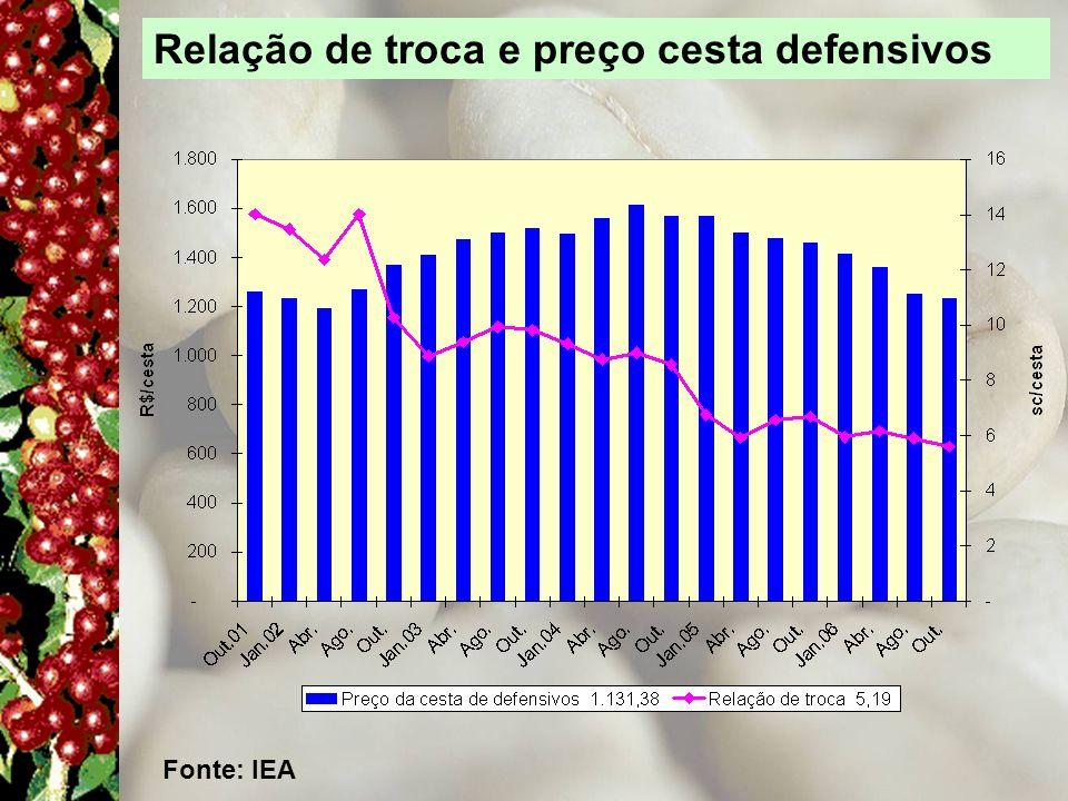 Relação de troca e preço cesta defensivos Fonte: IEA