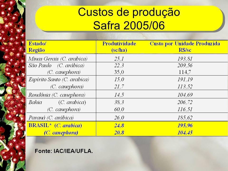 Custos de produção Safra 2005/06 Fonte: IAC/IEA/UFLA.