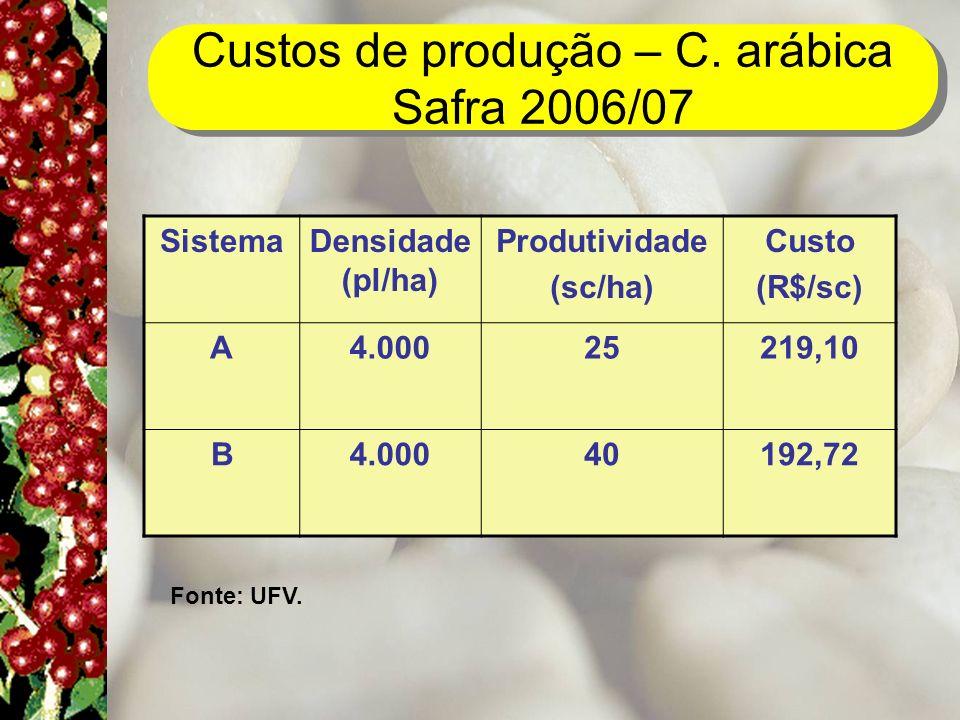Custos de produção – C. arábica Safra 2006/07 Fonte: UFV. SistemaDensidade (pl/ha) Produtividade (sc/ha) Custo (R$/sc) A4.00025219,10 B4.00040192,72