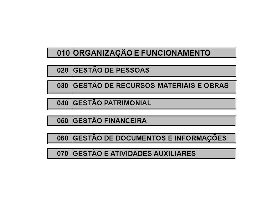010ORGANIZAÇÃO E FUNCIONAMENTO 020GESTÃO DE PESSOAS 030GESTÃO DE RECURSOS MATERIAIS E OBRAS 040GESTÃO PATRIMONIAL 050GESTÃO FINANCEIRA060GESTÃO DE DOCUMENTOS E INFORMAÇÕES070GESTÃO E ATIVIDADES AUXILIARES
