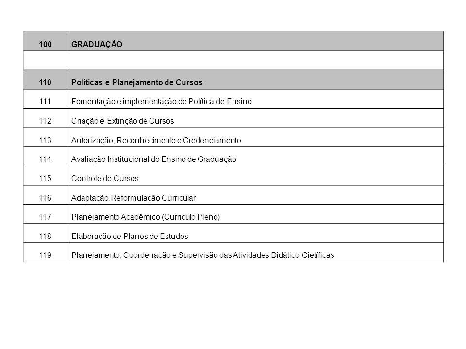 100GRADUAÇÃO 110Politicas e Planejamento de Cursos 111Fomentação e implementação de Política de Ensino 112Criação e Extinção de Cursos 113Autorização, Reconhecimento e Credenciamento 114Avaliação Institucional do Ensino de Graduação 115Controle de Cursos 116Adaptação.Reformulação Curricular 117Planejamento Acadêmico (Curriculo Pleno) 118Elaboração de Planos de Estudos 119Planejamento, Coordenação e Supervisão das Atividades Didático-Cietíficas