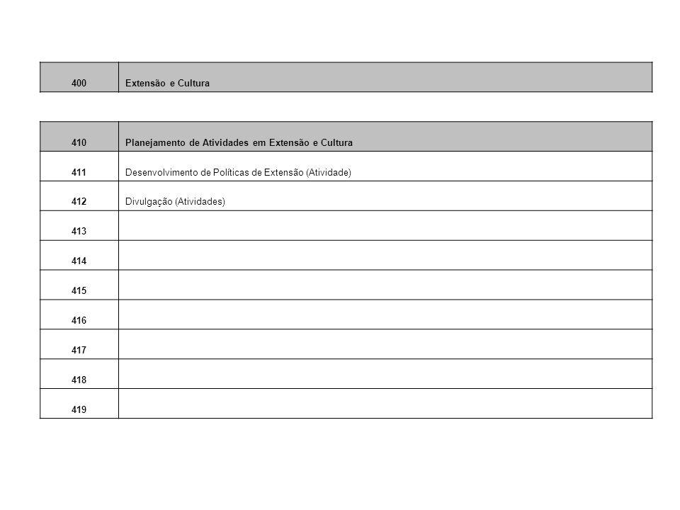 400Extensão e Cultura 410Planejamento de Atividades em Extensão e Cultura 411Desenvolvimento de Políticas de Extensão (Atividade) 412Divulgação (Atividades) 413 414 415 416 417 418 419