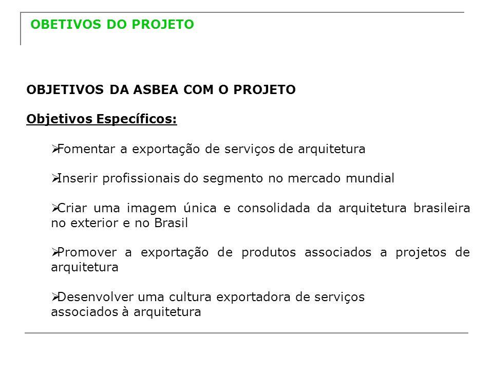 AÇÕES IMEDIATAS E PROXIMAS ETAPAS DO PROJETO Conclusão da Pesquisa APEX Curso de Capacitação Banco do Brasil Desenvolvimento do Planejamento Estratégico Desenvolvimento da Marca e Material