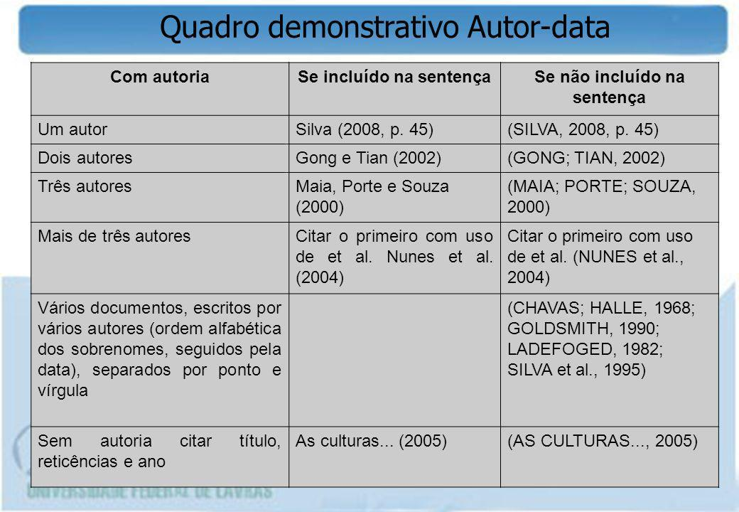Quadro demonstrativo Autor-data Com autoriaSe incluído na sentençaSe não incluído na sentença Um autorSilva (2008, p. 45)(SILVA, 2008, p. 45) Dois aut