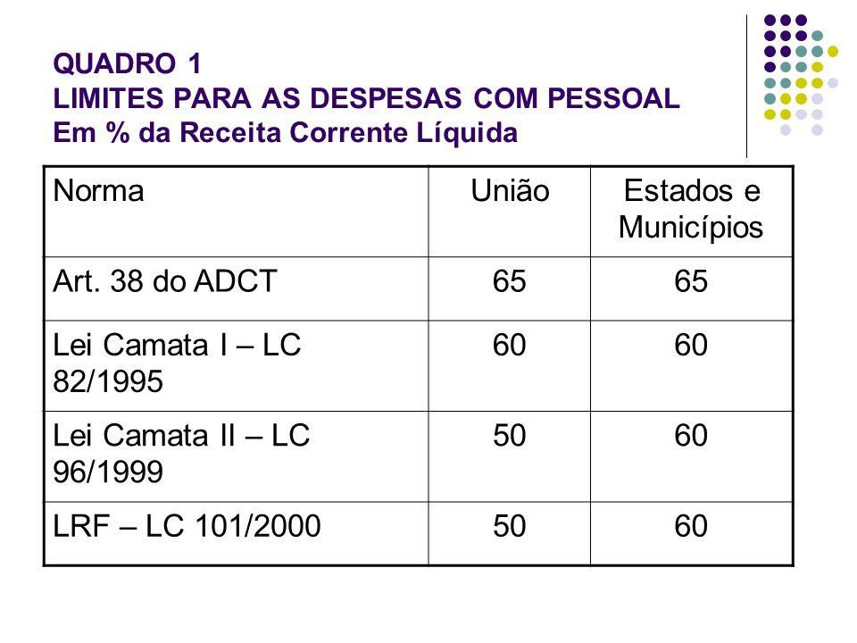 QUADRO 1 LIMITES PARA AS DESPESAS COM PESSOAL Em % da Receita Corrente Líquida NormaUniãoEstados e Municípios Art.
