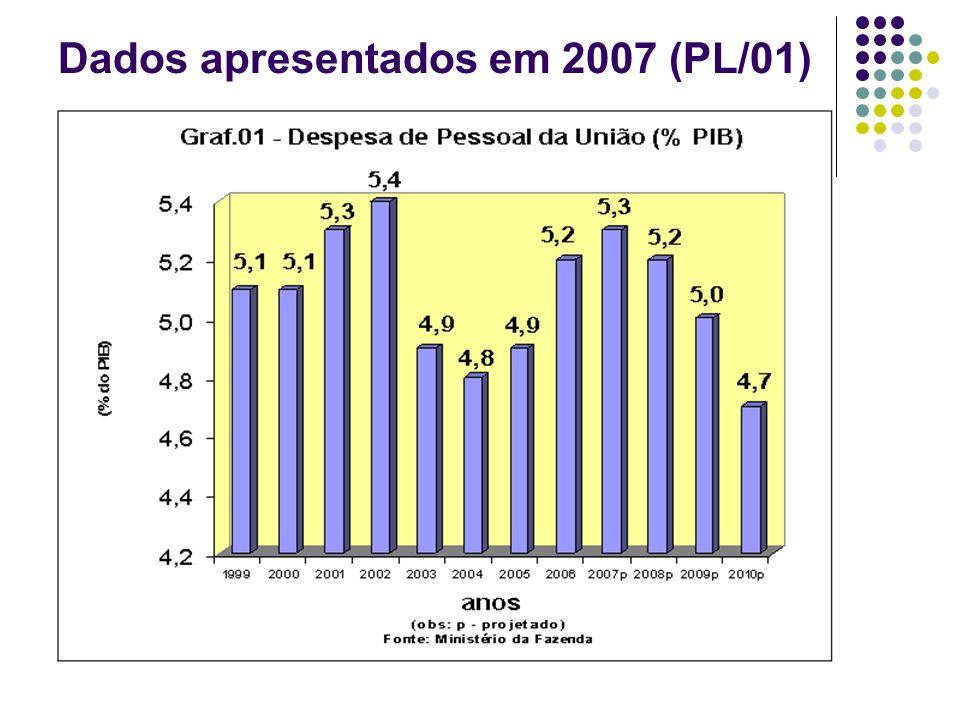 Dados apresentados em 2007 (PL/01)