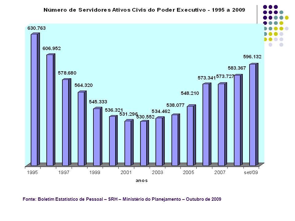 Fonte: Boletim Estatístico de Pessoal – SRH – Ministério do Planejamento – Outubro de 2009