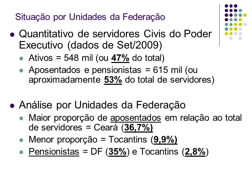 Situação por Unidades da Federação Quantitativo de servidores Civis do Poder Executivo (dados de Set/2009) Ativos = 548 mil (ou 47% do total) Aposentados e pensionistas = 615 mil (ou aproximadamente 53% do total de servidores) Análise por Unidades da Federação Maior proporção de aposentados em relação ao total de servidores = Ceará (36,7%) Menor proporção = Tocantins (9,9%) Pensionistas = DF (35%) e Tocantins (2,8%)