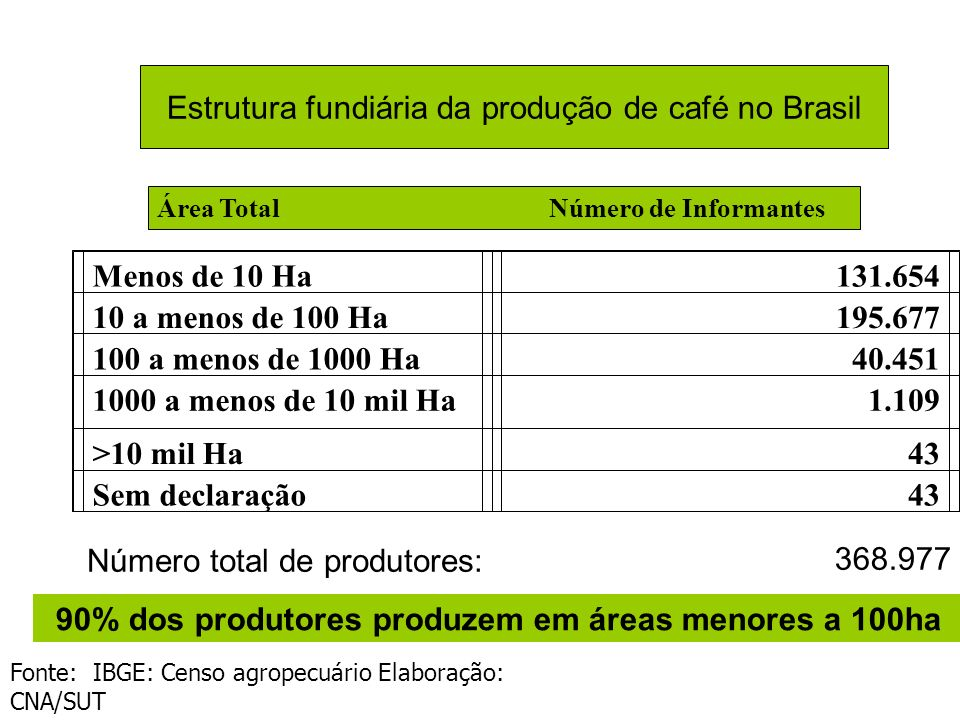 Estrutura fundiária da produção de café no Brasil Área Total Número de Informantes Menos de 10 Ha131.654 10 a menos de 100 Ha195.677 100 a menos de 1000 Ha40.451 1000 a menos de 10 mil Ha1.109 >10 mil Ha43 Sem declaração43 Fonte: IBGE: Censo agropecuário Elaboração: CNA/SUT Número total de produtores: 368.977 90% dos produtores produzem em áreas menores a 100ha