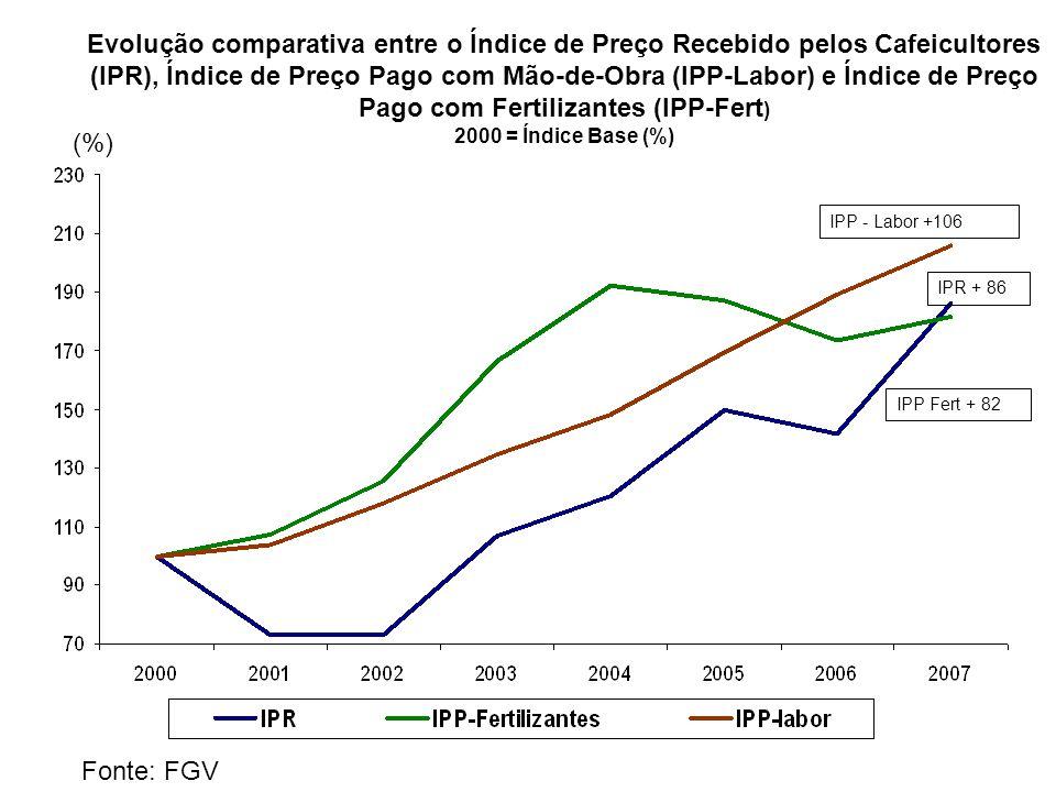 (%) IPR + 86 IPP - Labor +106 IPP Fert + 82 Fonte: FGV Evolução comparativa entre o Índice de Preço Recebido pelos Cafeicultores (IPR), Índice de Preç
