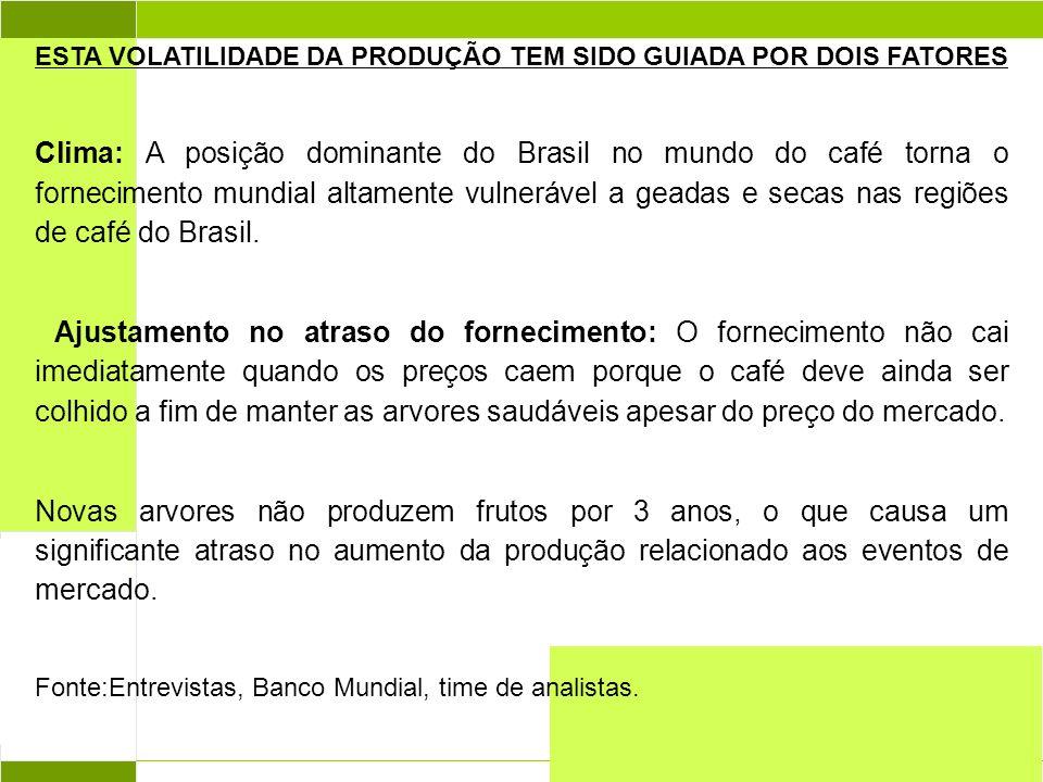 Abril 2004 ESTA VOLATILIDADE DA PRODUÇÃO TEM SIDO GUIADA POR DOIS FATORES Clima: A posição dominante do Brasil no mundo do café torna o fornecimento mundial altamente vulnerável a geadas e secas nas regiões de café do Brasil.