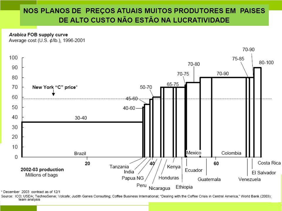 Abril 2004 NOS PLANOS DE PREÇOS ATUAIS MUITOS PRODUTORES EM PAISES DE ALTO CUSTO NÃO ESTÃO NA LUCRATIVIDADE