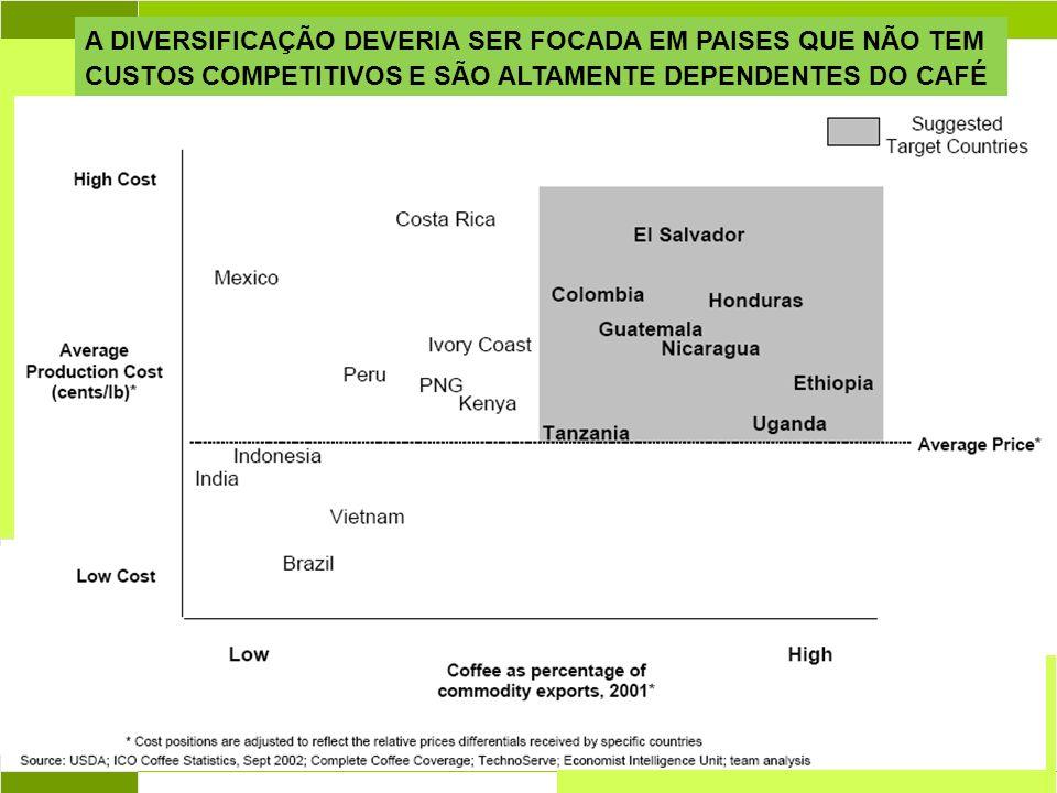 Abril 2004 A DIVERSIFICAÇÃO DEVERIA SER FOCADA EM PAISES QUE NÃO TEM CUSTOS COMPETITIVOS E SÃO ALTAMENTE DEPENDENTES DO CAFÉ