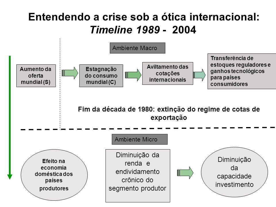 Entendendo a crise sob a ótica internacional: Timeline 1989 - 2004 Aumento da oferta mundial (S) Estagnação do consumo mundial (C) Aviltamento das cot