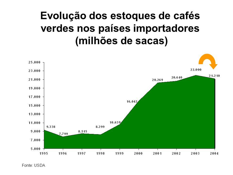 Evolução dos estoques de cafés verdes nos países importadores (milhões de sacas) Fonte: USDA