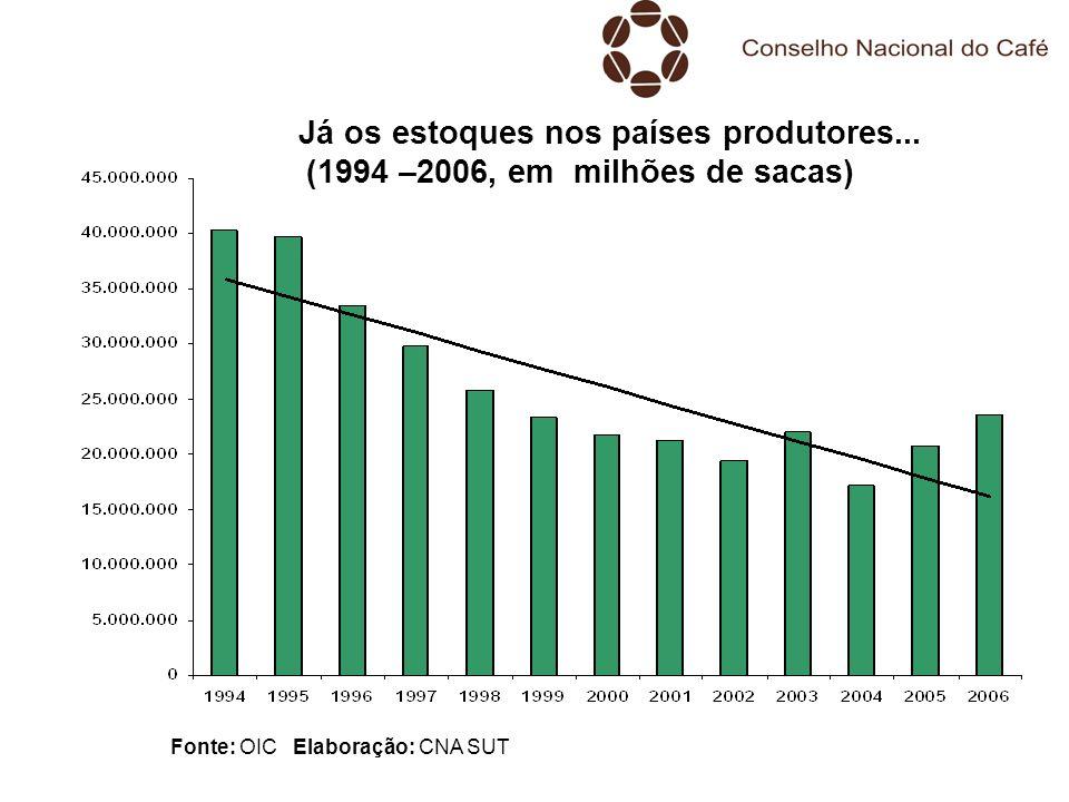 Já os estoques nos países produtores... (1994 –2006, em milhões de sacas) Fonte: OIC Elaboração: CNA SUT