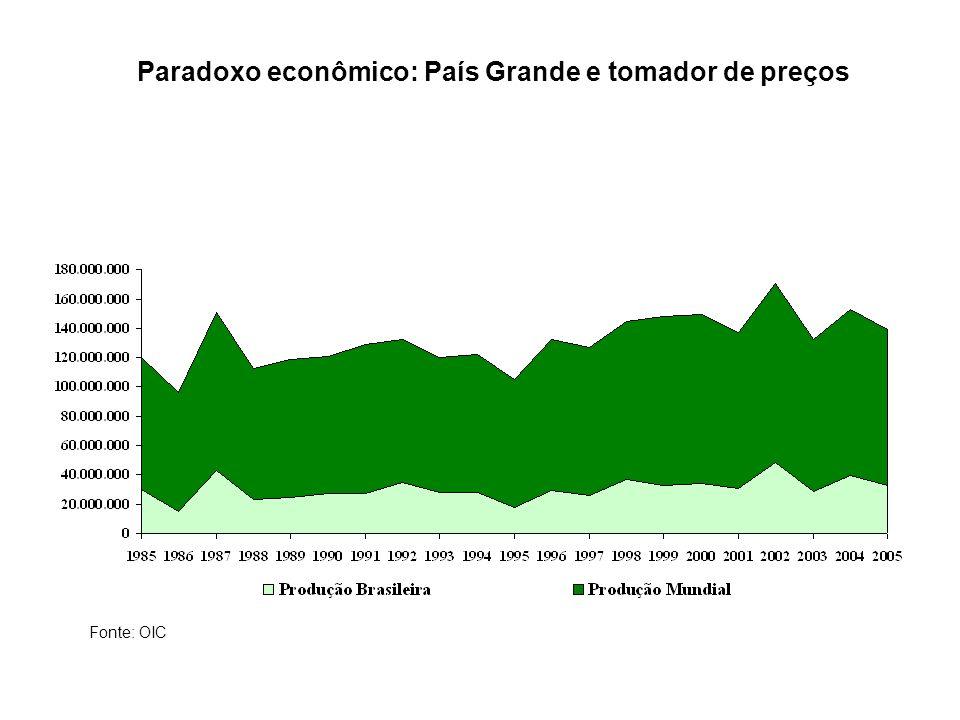 Paradoxo econômico: País Grande e tomador de preços Fonte: OIC