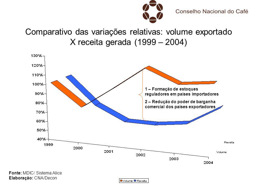 Comparativo das variações relativas: volume exportado X receita gerada (1999 – 2004) Fonte: MDIC/ Sistema Alice Elaboração: CNA/Decon 1 – Formação de