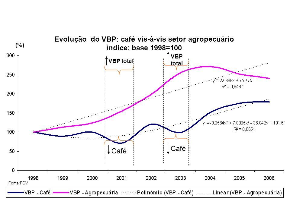 Evolução do VBP: café vis-à-vis setor agropecuário índice: base 1998=100 (%) Café VBP total Fonte:FGV