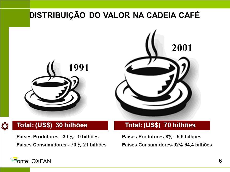 1991 2001 Total: (US$) 30 bilhões Países Produtores - 30 % - 9 bilhões Países Consumidores - 70 % 21 bilhões Total: (US$) 70 bilhões Países Produtores-8% - 5,6 bilhões Países Consumidores-92% 64,4 bilhões DISTRIBUIÇÃO DO VALOR NA CADEIA CAFÉ Fonte: OXFAN 6