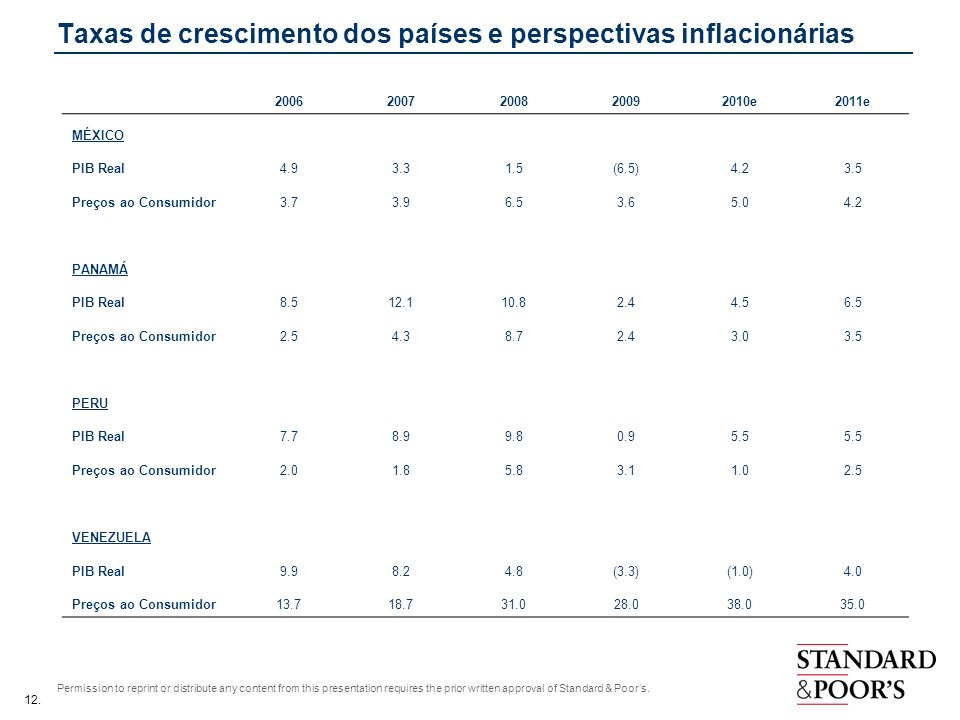 12. Permission to reprint or distribute any content from this presentation requires the prior written approval of Standard & Poors. Taxas de crescimen