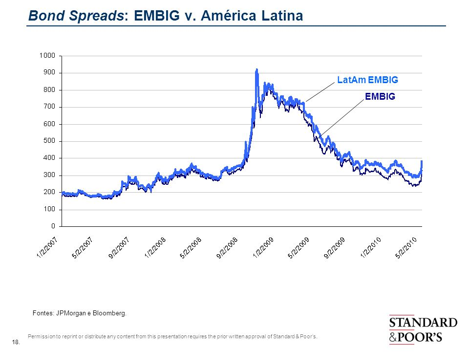 18. Permission to reprint or distribute any content from this presentation requires the prior written approval of Standard & Poors. Bond Spreads: EMBI