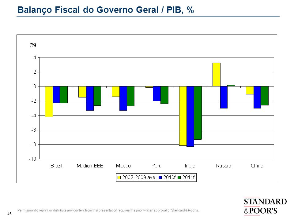 46. Permission to reprint or distribute any content from this presentation requires the prior written approval of Standard & Poors. Balanço Fiscal do