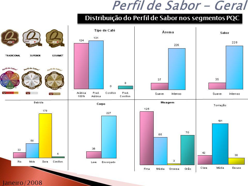 Janeiro/2008 TRADICIONALSUPERIOR GOURMET Perfil de Sabor - Geral Distribuição do Perfil de Sabor nos segmentos PQC