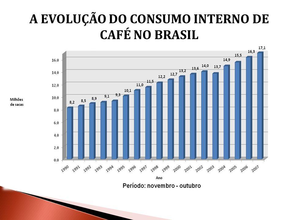 CONSUMO INTERNO DE CAFÉ EM SACAS E PER-CAPITA - BRASIL