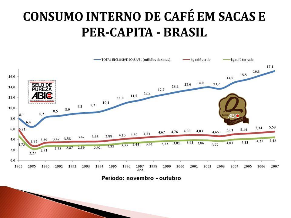 STATUSEMPRESASVOLUME POR ANO (sacas de 60Kg) cadastradas Não cadastrado 14.172.438 1.953.255 Café Torrado e Moído1.22216.125.694 Café Solúvel7979.326 Total1.22917.105.019 QUADRO ANUAL DO CONSUMO INTERNO DE CAFÉ NO BRASIL Novembro de 2006 a outubro de 2007