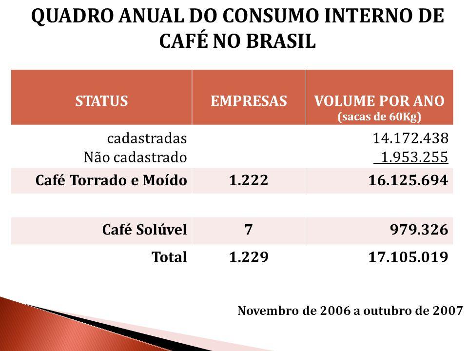 STATUSEMPRESASVOLUME POR ANO (sacas de 60Kg) cadastradas Não cadastrado 14.172.438 1.953.255 Café Torrado e Moído1.22216.125.694 Café Solúvel7979.326