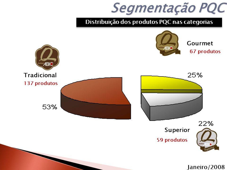 Janeiro/2008 Segmentação PQC 137 produtos 67 produtos 59 produtos Distribuição dos produtos PQC nas categorias Tradicional Superior Gourmet