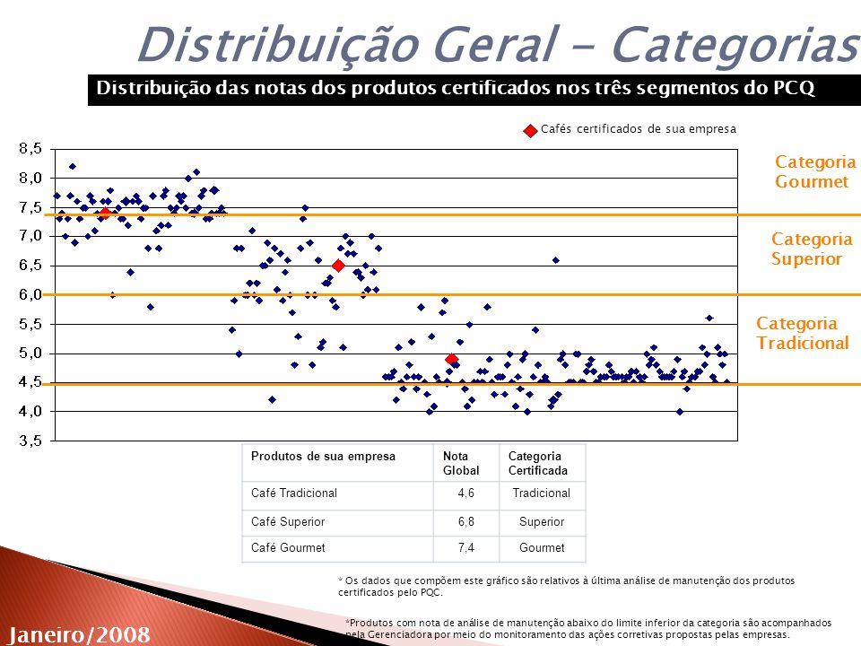 Janeiro/2008 Produto: Código: Categoria: Café Tradicional PQC.00.01 Tradicional Evolução da Qualidade Global 4,5 Qualidade Global de cada produto certificado nas análises de manutenção Limites de Nota da Categoria Tradicional 4,7 4,9 4,6