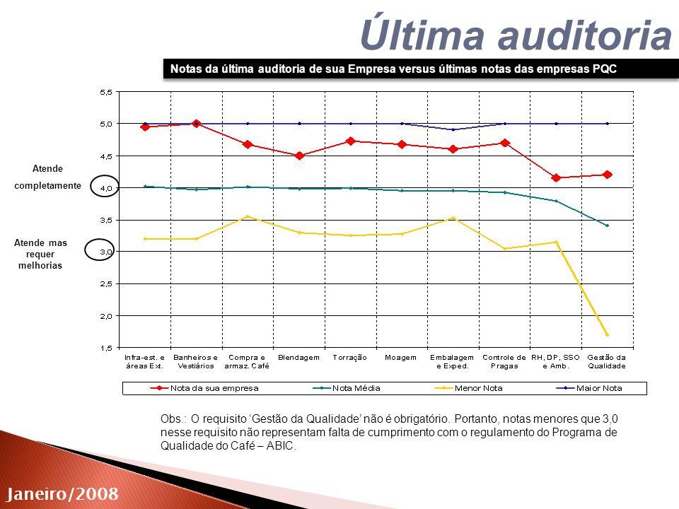 Atende mas requer melhorias Janeiro/2008 Atende completamente Última auditoria Notas da última auditoria de sua Empresa versus últimas notas das empre