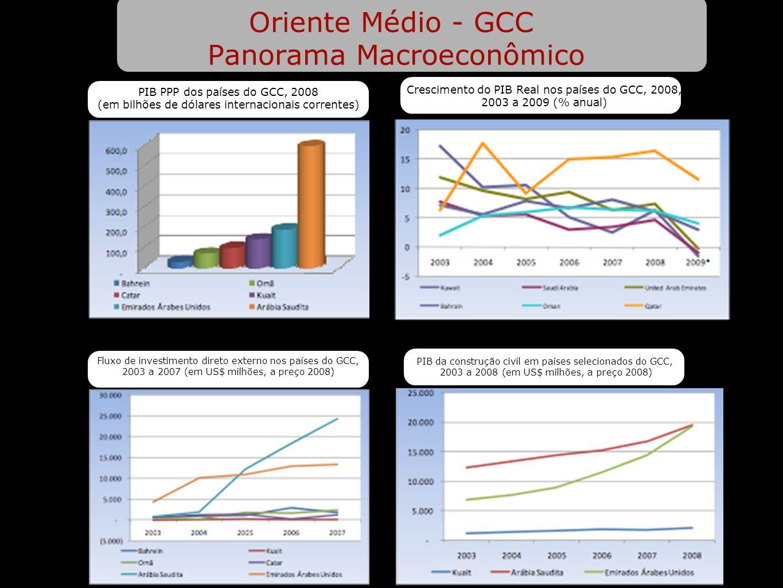 Oriente Médio - GCC Panorama Macroeconômico PIB PPP dos países do GCC, 2008 (em bilhões de dólares internacionais correntes) Crescimento do PIB Real n