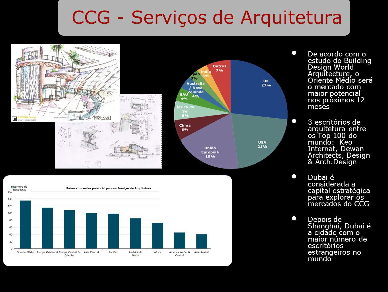 CCG - Serviços de Arquitetura De acordo com o estudo do Building Design World Arquitecture, o Oriente Médio será o mercado com maior potencial nos pró