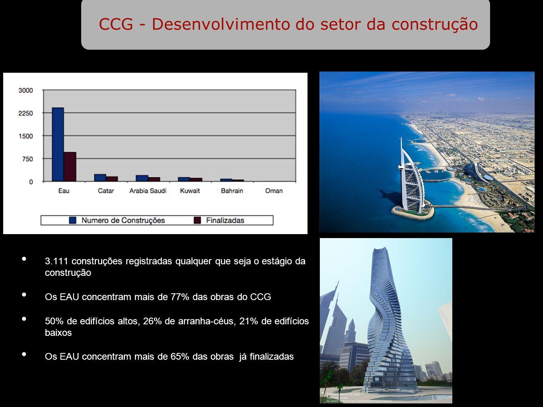 EAU - Atividades dos Developers no Mercado da Construção 83.600 km2 (1/3 do estado de São Paulo) 4,1 milhões de habitantes, (1,5 em Dubai) Independente desde 1971 Tem a linha do horizonte mais alta do Oriente Médio 2413 construções registradas Dubai concentra mais de 74% das construções notificadas (cerca de 36% estão finalizadas) Menos de 2% das obras foram canceladas (destas 86% são de uso residencial) Dentro dos projetos, mais de 49% é de edifícios altos, 25% de edifícios baixos e 24% de arranha-céus