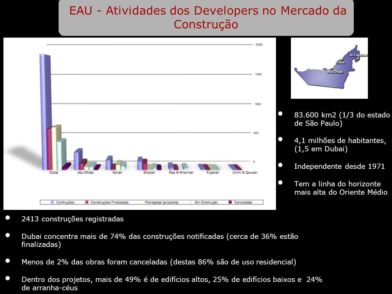 EAU - Atividades dos Developers no Mercado da Construção 83.600 km2 (1/3 do estado de São Paulo) 4,1 milhões de habitantes, (1,5 em Dubai) Independent