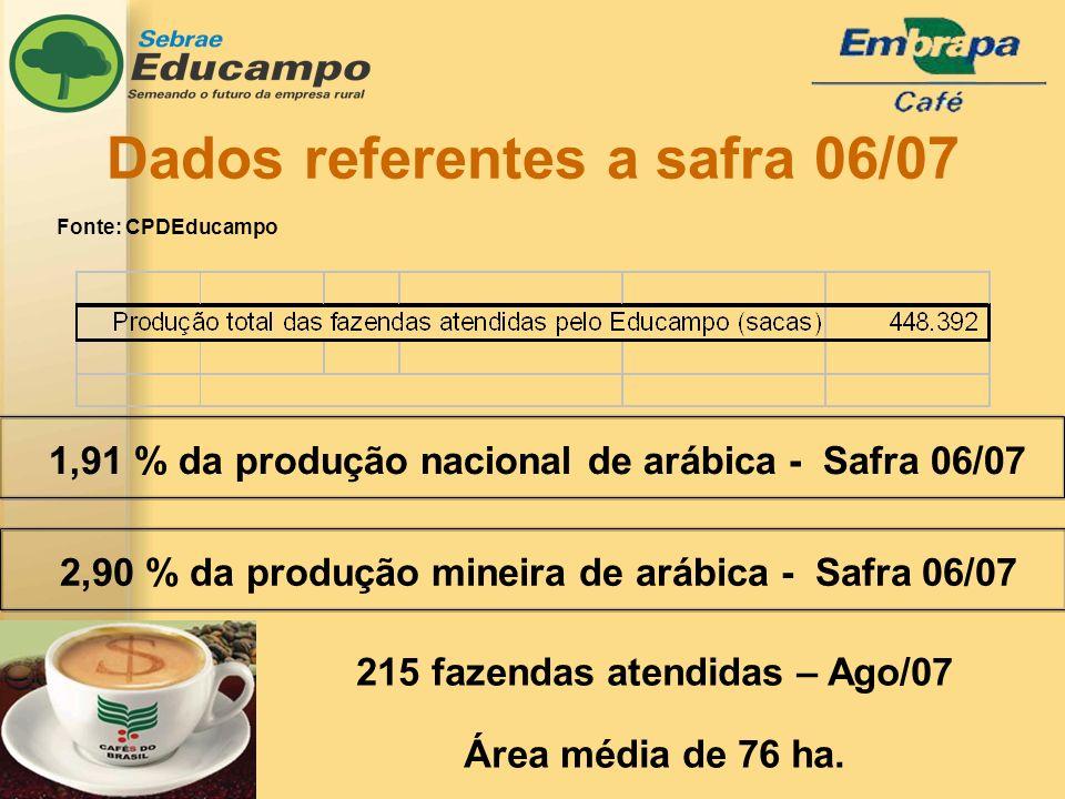 Dados referentes a safra 06/07 2,90 % da produção mineira de arábica - Safra 06/07 Fonte: CPDEducampo 1,91 % da produção nacional de arábica - Safra 06/07 215 fazendas atendidas – Ago/07 Área média de 76 ha.