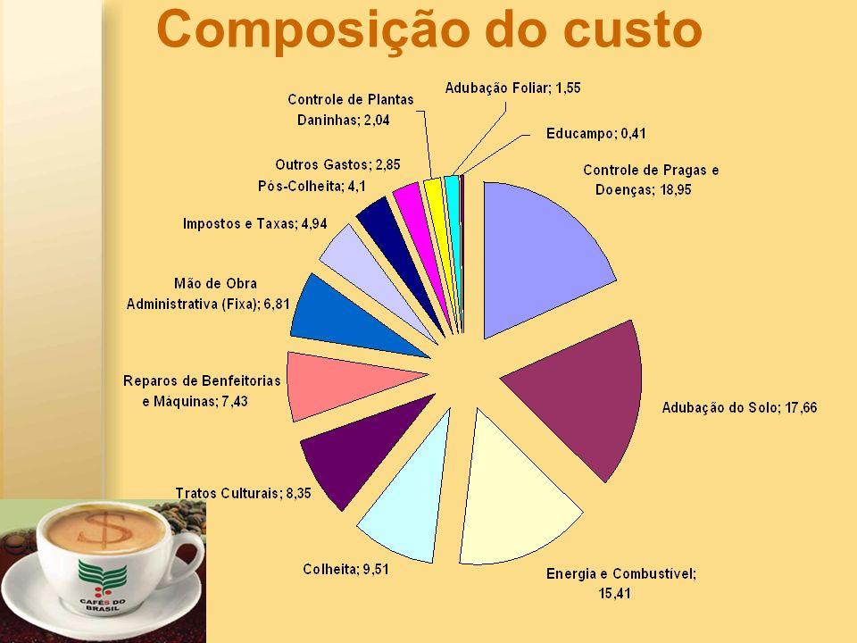 Composição do custo