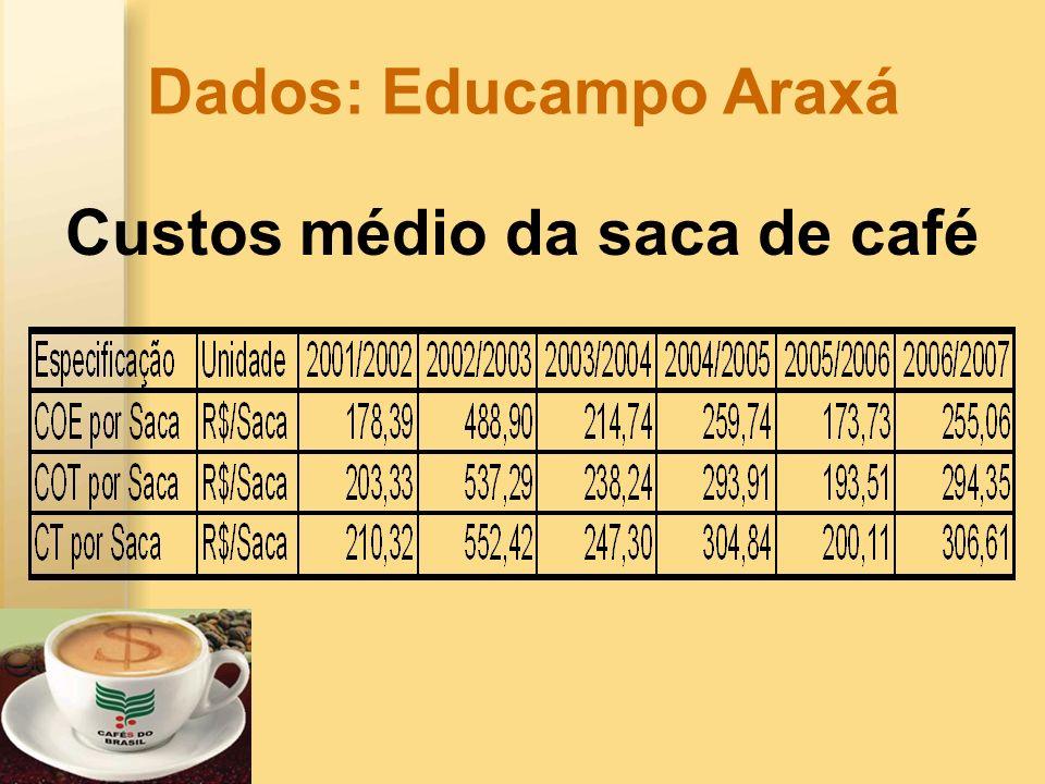 Custos médio da saca de café Dados: Educampo Araxá