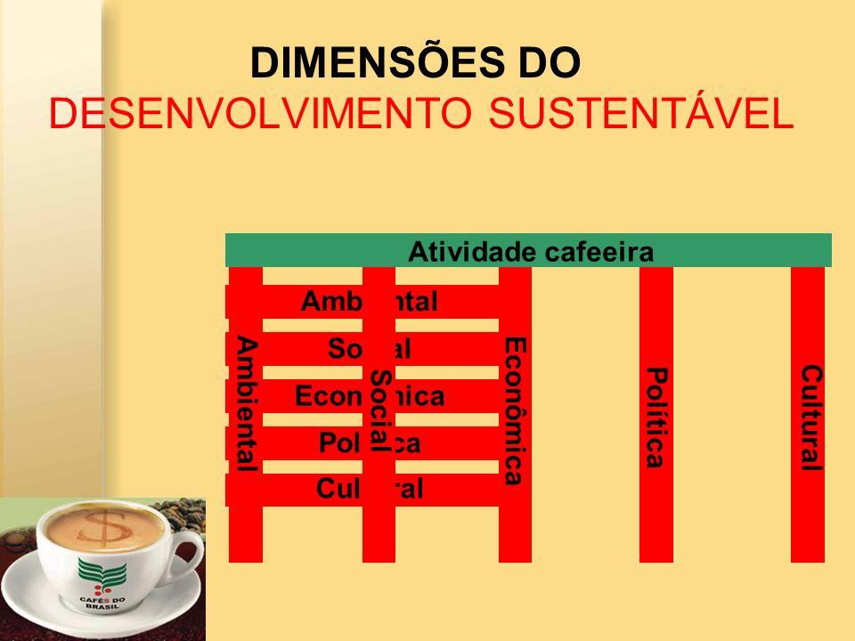 DIMENSÕES DO DESENVOLVIMENTO SUSTENTÁVEL Ambiental Social Econômica Política Cultural Ambiental Social Econômica PolíticaCultural Atividade cafeeira