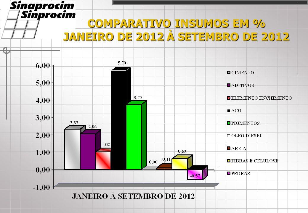 COMPARATIVO INSUMOS EM % JANEIRO DE 2012 À SETEMBRO DE 2012
