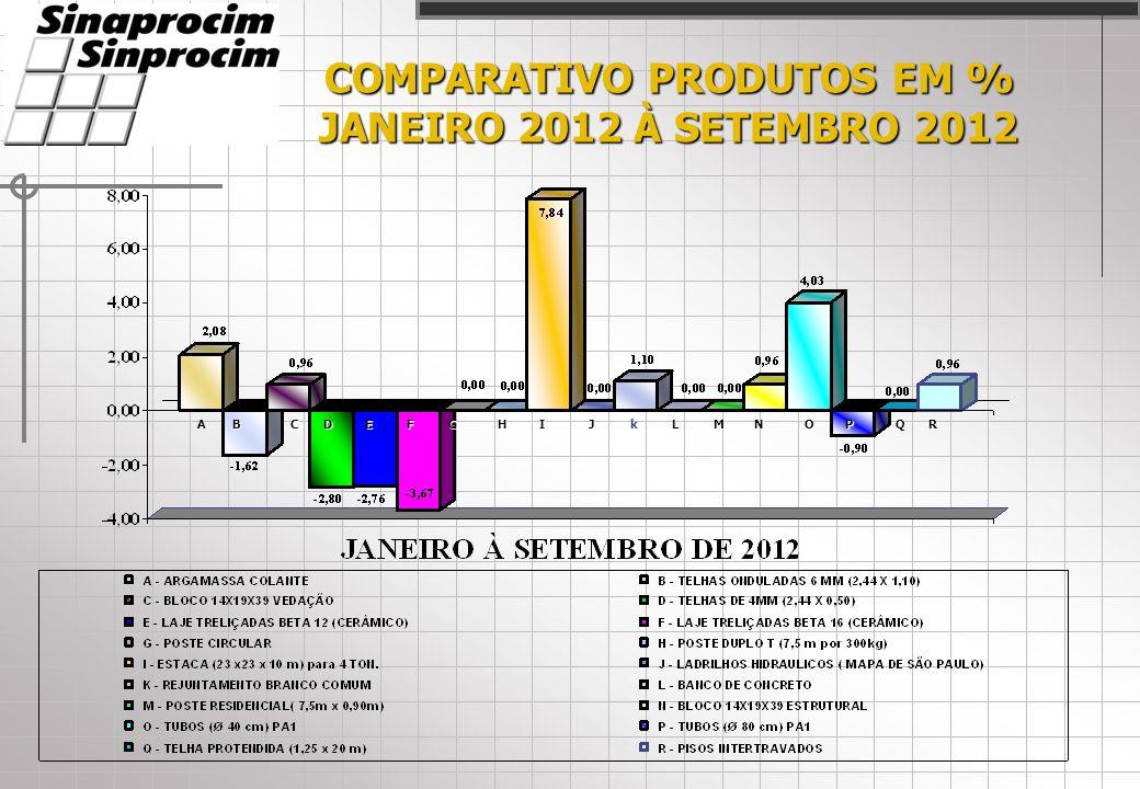 COMPARATIVO PRODUTOS EM % JANEIRO 2012 À SETEMBRO 2012 ACDEFHIJLMNOPQRBkG