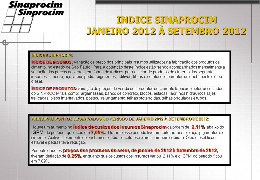 INDICE SINAPROCIM JANEIRO 2012 À SETEMBRO 2012 ÍNDICES SINPROCIM: ÍNDICE DE INSUMOS: ÍNDICE DE INSUMOS: Variação de preço dos principais insumos utilizados na fabricação dos produtos de cimento, no estado de São Paulo.