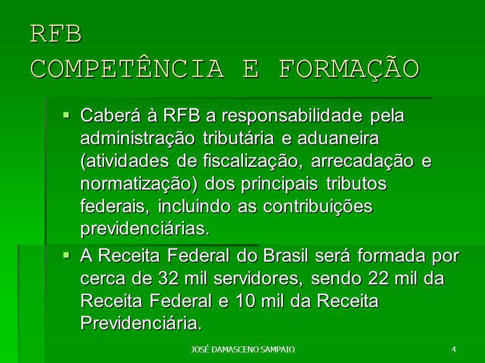 JOSÉ DAMASCENO SAMPAIO4 RFB COMPETÊNCIA E FORMAÇÃO Caberá à RFB a responsabilidade pela administração tributária e aduaneira (atividades de fiscalização, arrecadação e normatização) dos principais tributos federais, incluindo as contribuições previdenciárias.