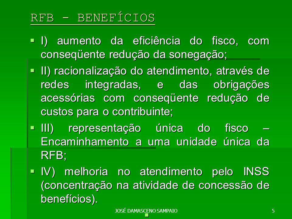 JOSÉ DAMASCENO SAMPAIO5 RFB - BENEFÍCIOS RFB - BENEFÍCIOS I) aumento da eficiência do fisco, com conseqüente redução da sonegação; I) aumento da eficiência do fisco, com conseqüente redução da sonegação; II) racionalização do atendimento, através de redes integradas, e das obrigações acessórias com conseqüente redução de custos para o contribuinte; II) racionalização do atendimento, através de redes integradas, e das obrigações acessórias com conseqüente redução de custos para o contribuinte; III) representação única do fisco – Encaminhamento a uma unidade única da RFB; III) representação única do fisco – Encaminhamento a uma unidade única da RFB; IV) melhoria no atendimento pelo INSS (concentração na atividade de concessão de benefícios).
